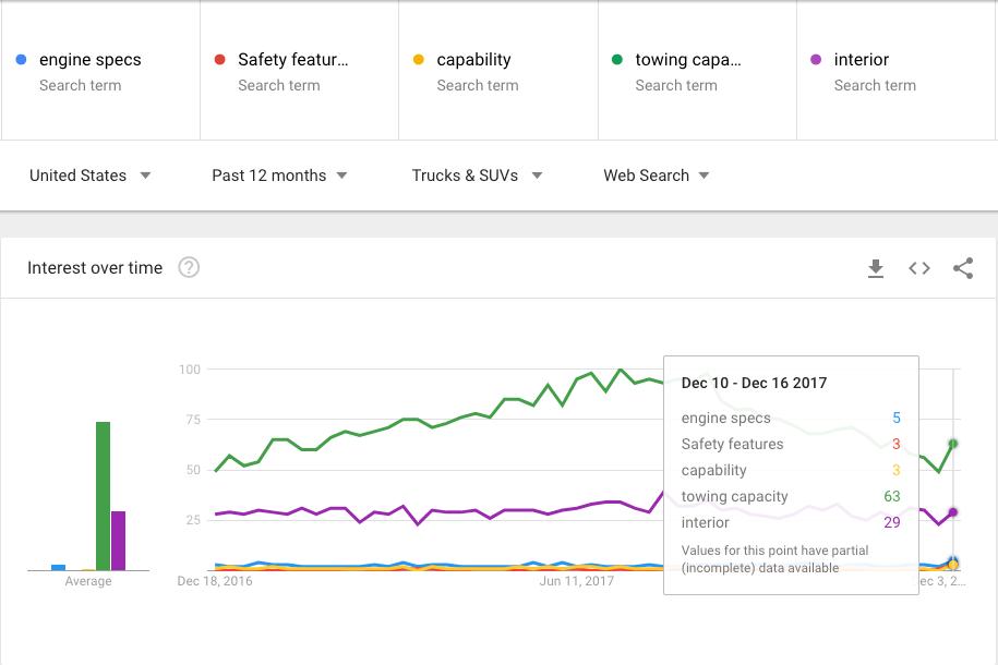 Google Trends Popular Truck and SUV Specs