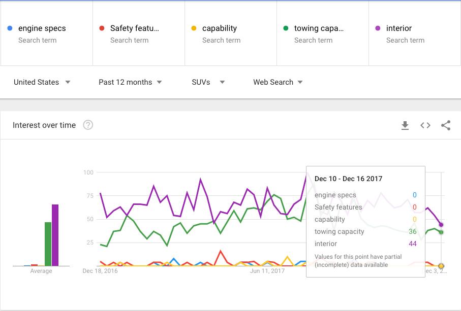 Google Trends Popular SUV Specs