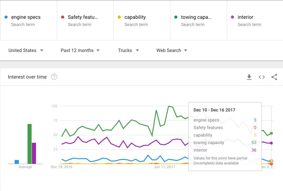 Google Trends Popular Truck Specs