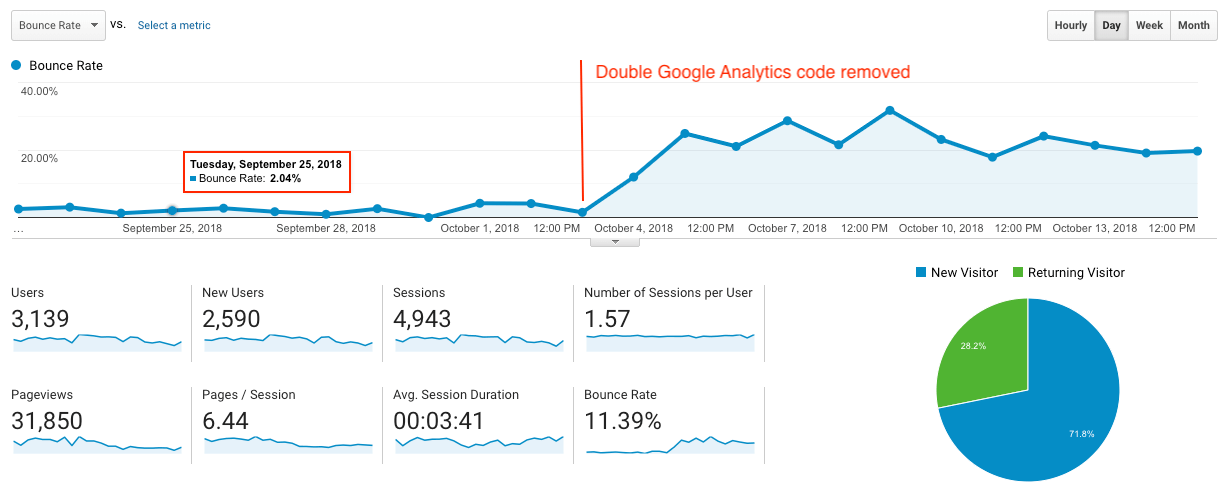 Double Google Analytics Codes & Bounce Rate
